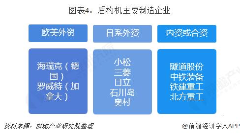 图表4:盾构机主要制造企业