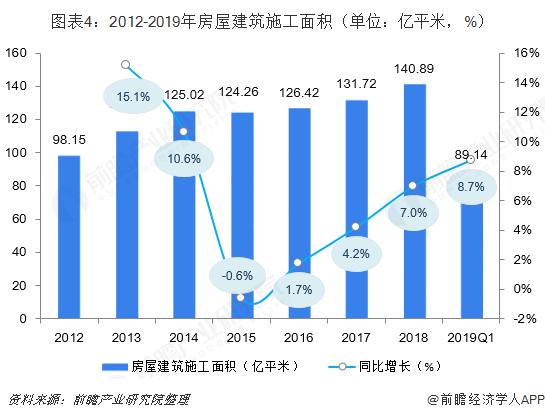 图表4:2012-2019年房屋建筑施工面积(单位:亿平米,%)