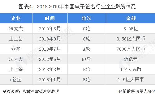 图表4:2018-2019年中国电子签名行业企业融资情况