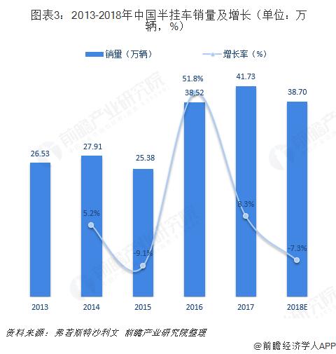 图表3:2013-2018年中国半挂车销量及增长(单位:万辆,%)