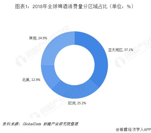 图表1:2018年全球啤酒消费量分区域占比(单位:%)