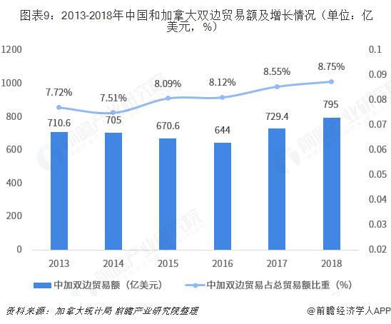 图表9:2013-2018年中国和加拿大双边贸易额及增长情况(单位:亿美元,%)