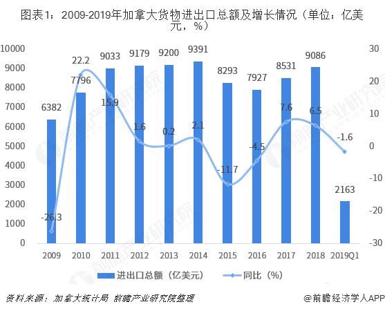 图表1:2009-2019年加拿大货物进出口总额及增长情况(单位:亿美元,%)
