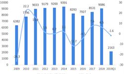 2018年中国与加拿大双边贸易全景图(附中国与加拿大主要进出口产业数据)
