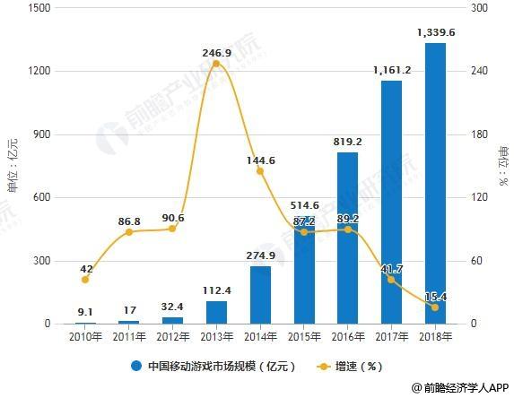2010-2018年中国移动游戏市场规模、用户规模统计及增长情况