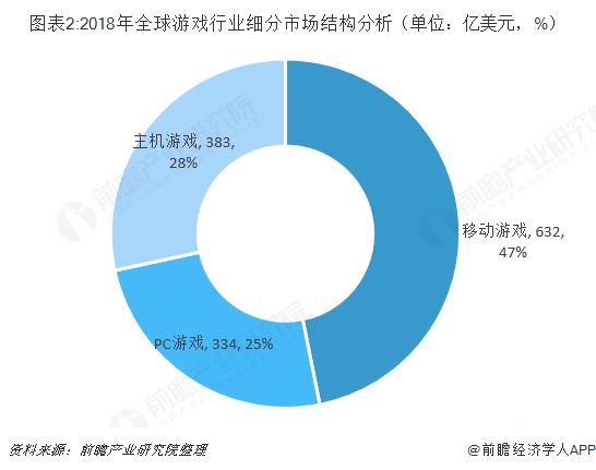 圖表2:2018年全球游戲行業細分市場結構分析(單位:億美元,%)