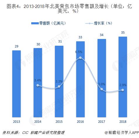 图表4:2013-2018年北美背包市场零售额及增长(单位:亿美元,%)