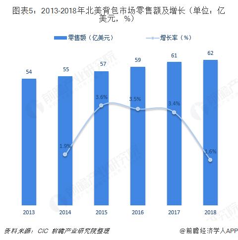 图表5:2013-2018年北美背包市场零售额及增长(单位:亿美元,%)