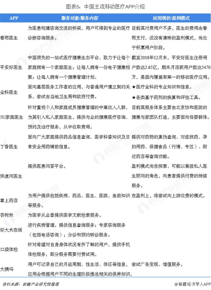 图表5:中国主流移动医疗APP介绍