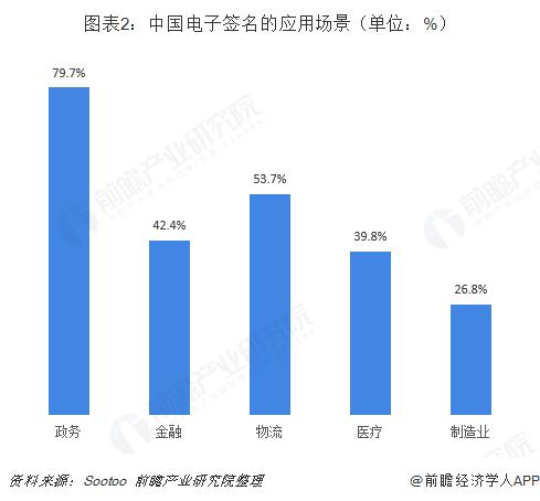 图表2:中国电子签名的应用场景(单位:%)