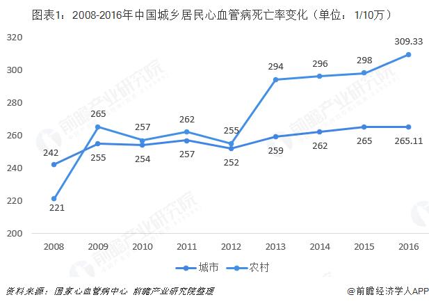 图表1:2008-2016年中国城乡居民心血管病死亡率变化(单位:1/10万)