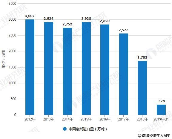 2012-2018年中国废纸进口量情况