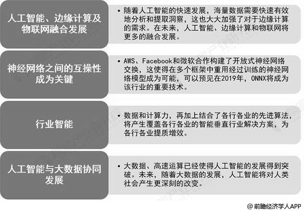 中国人工智能行业未来发展趋势分析情况