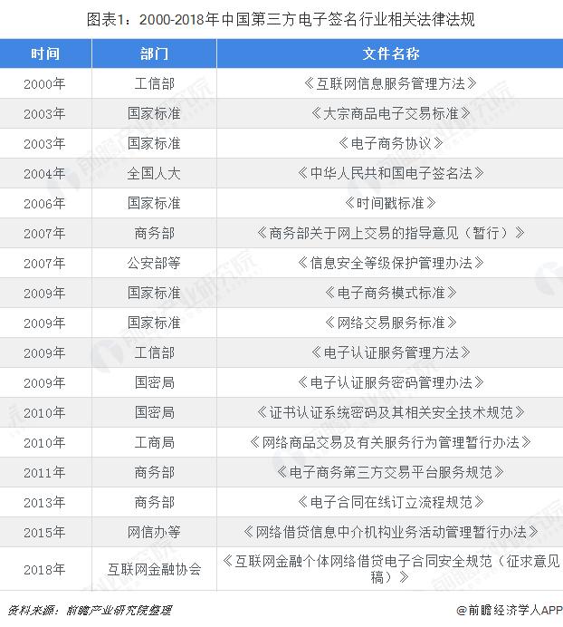 图表1:2000-2018年中国第三方电子签名行业相关法律法规