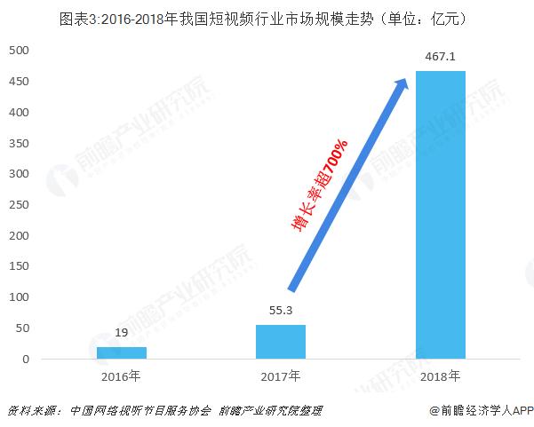 图表3:2016-2018年我国短视频行业市场规模走势(单位:亿元)