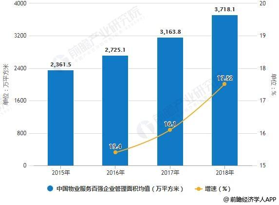 2015-2018年中��物�I服�瞻��企�I管理面�e均值�y�及增�L情�r