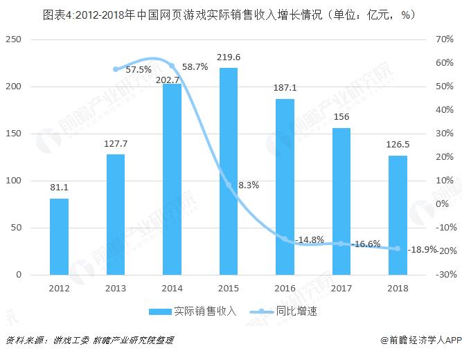 圖表4:2012-2018年中國網頁游戲實際銷售收入增長情況(單位:億元,%)