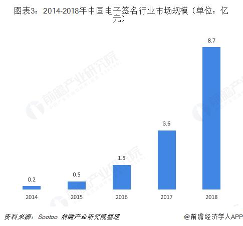 图表3:2014-2018年中国电子签名行业市场规模(单位:亿元)