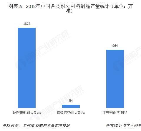 图表2:2018年中国各类耐火材料制品产量统计(单位:万吨)