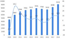 2018年中国与墨西哥双边贸易全景图(附中国与墨西哥主要进出口产业数据)