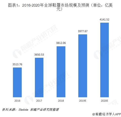 图表1:2016-2020年全球鞋履市场规模及预测(单位:亿美元)