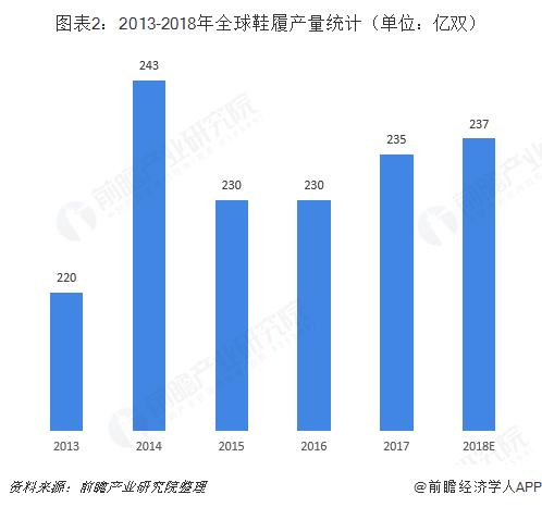 图表2:2013-2018年全球鞋履产量统计(单位:亿双)