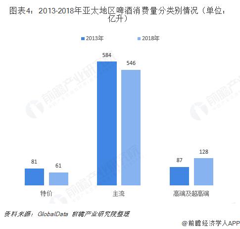 图表4:2013-2018年亚太地区啤酒消费量分类别情况(单位:亿升)