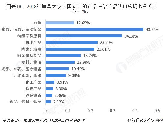 图表16:2018年加拿大从中国进口的产品占该产品进口总额比重(单位:%)