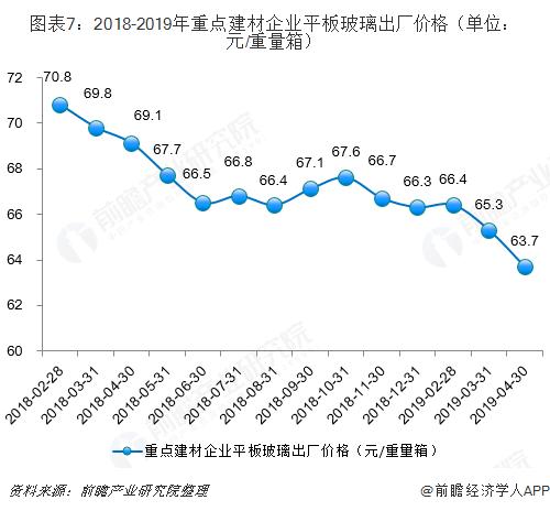 图表7:2018-2019年重点建材企业平板玻璃出厂价格(单位:元/重量箱)