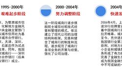 2018年中国<em>城市</em><em>商业银行</em>发展概况与市场趋势 未来城商行将立足当地经济突出特色经营【组图】