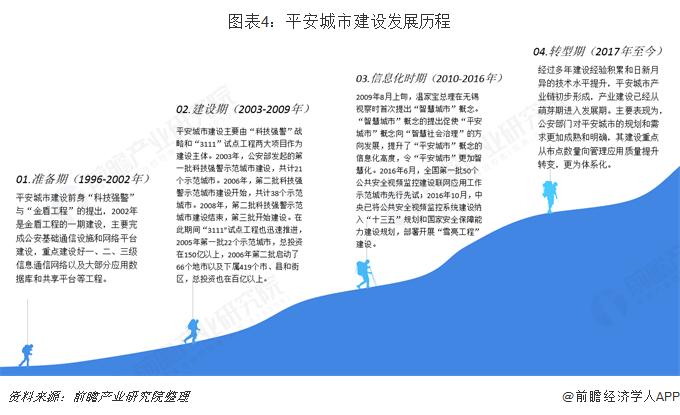 图表4:平安城市建设发展历程