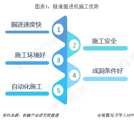 图表1:隧道掘进机施工优势