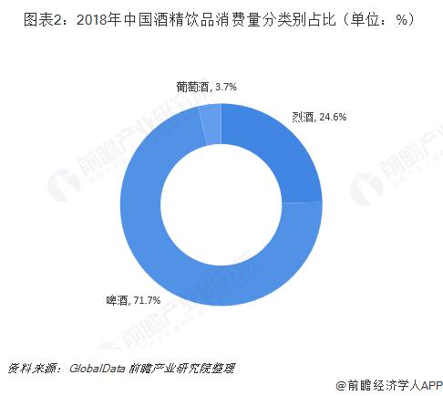 图表2:2018年中国酒精饮品消费量分类别占比(单位:%)