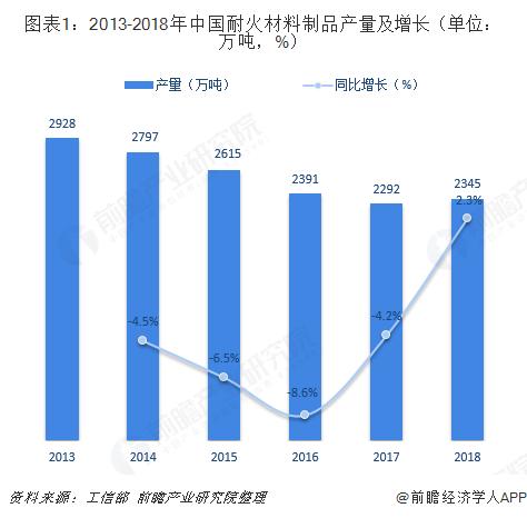 图表1:2013-2018年中国耐火材料制品产量及增长(单位:万吨,%)