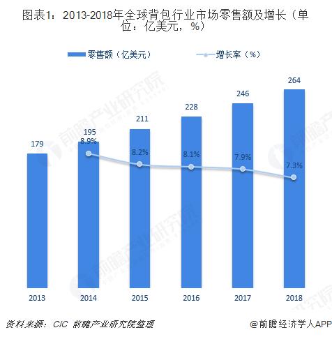 图表1:2013-2018年全球背包行业市场零售额及增长(单位:亿美元,%)