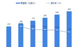 2018年全球背包行业市场现状与发展趋势分析 中国市场零售额居首【组图】