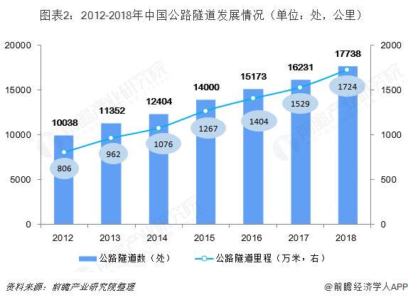 图表2:2012-2018年中国公路隧道发展情况(单位:处,公里)