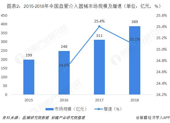 图表2:2015-2018年中国血管介入器械市场规模及增速(单位:亿元,%)