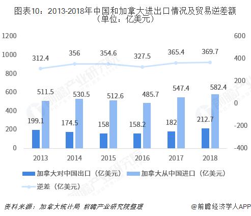 图表10:2013-2018年中国和加拿大进出口情况及贸易逆差额(单位:亿美元)