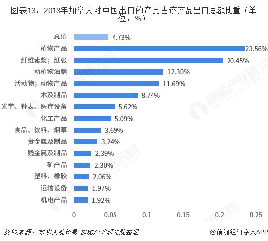 图表13:2018年加拿大对中国出口的产品占该产品出口总额比重(单位:%)