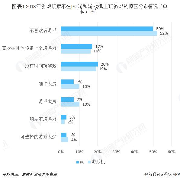 圖表1:2018年游戲玩家不在PC端和游戲機上玩游戲的原因分布情況(單位:%)