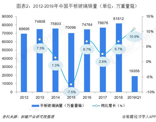 图表2:2012-2019年中国平板玻璃销量(单位:万重量箱)