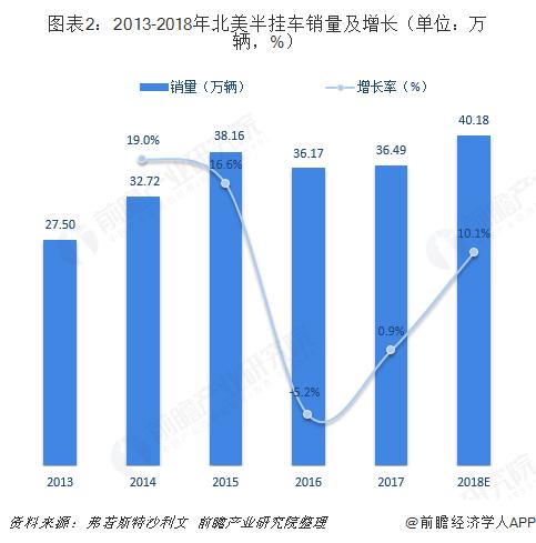 图表2:2013-2018年北美半挂车销量及增长(单位:万辆,%)