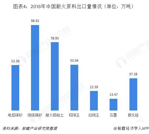 图表4:2018年中国耐火原料出口量情况(单位:万吨)