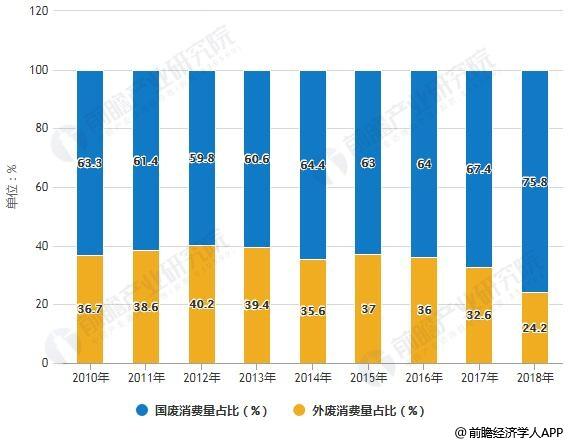 2012-2018年我国废纸原料消费结构占比情况
