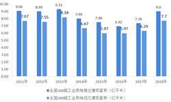 2018年工业地产行业土地供需现状分析  工业用地需求一线城市回落,二三四线城市增长