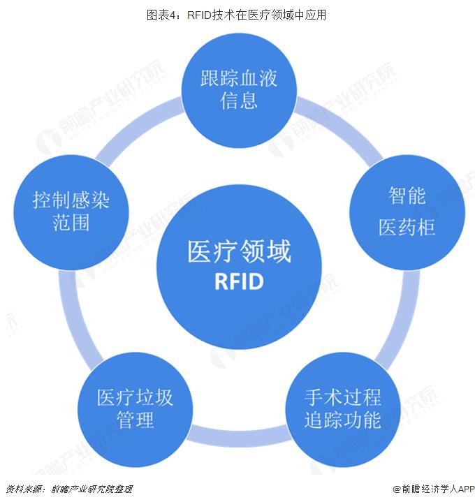 图表4:RFID技术在医疗领域中应用