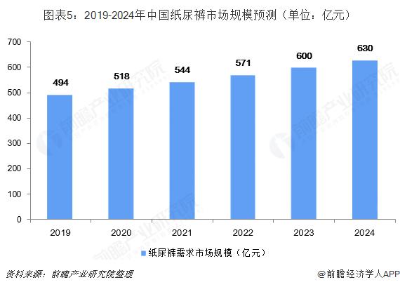 图表5:2019-2024年中国纸尿裤市场规模预测(单位:亿元)