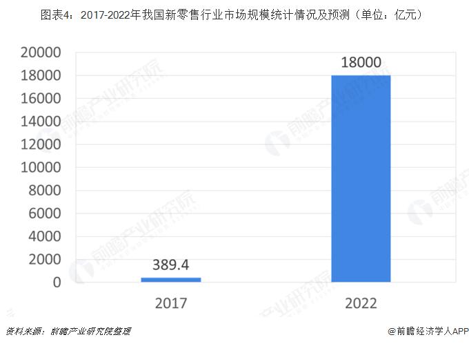 图表4:2017-2022年我国新零售行业市场规模统计情况及预测(单位:亿元)
