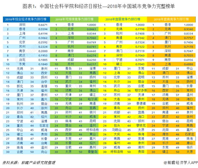 圖表1:中國社會科學院和經濟日報社——2018年中國城市競爭力完整榜單